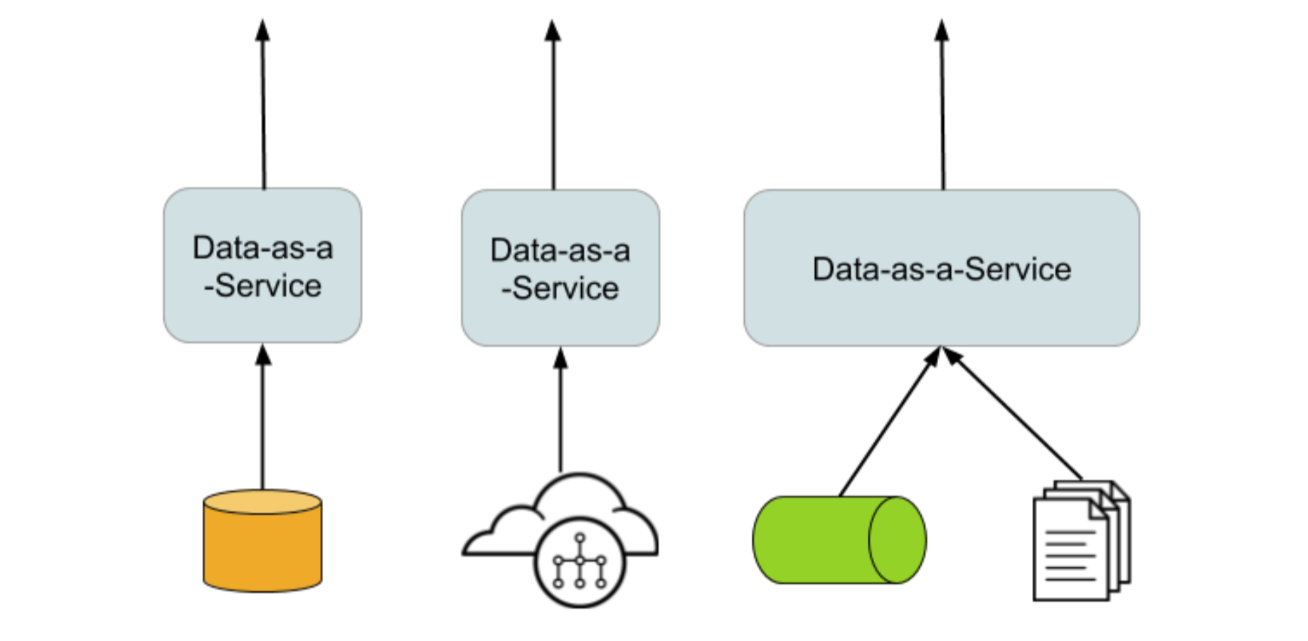 Data as a microservice: Distributed data-focused integration