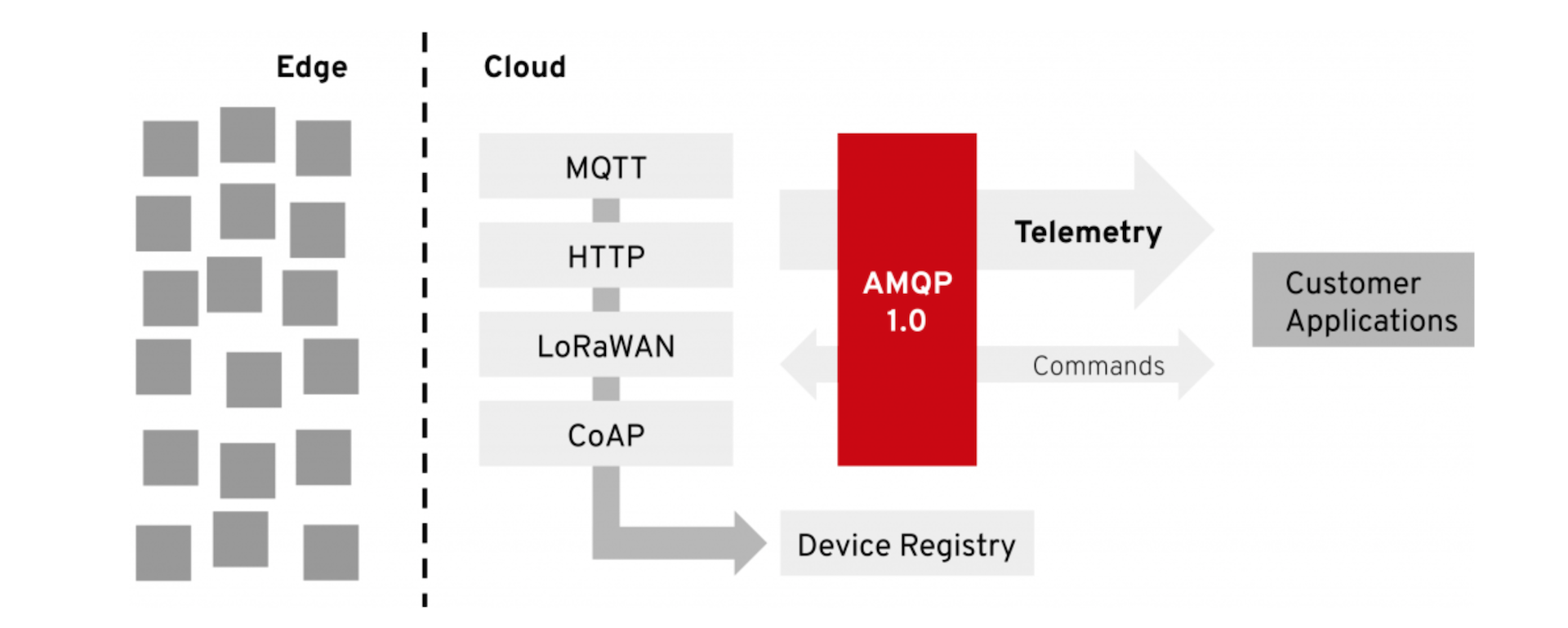 Bringing IoT to Red Hat AMQ Online