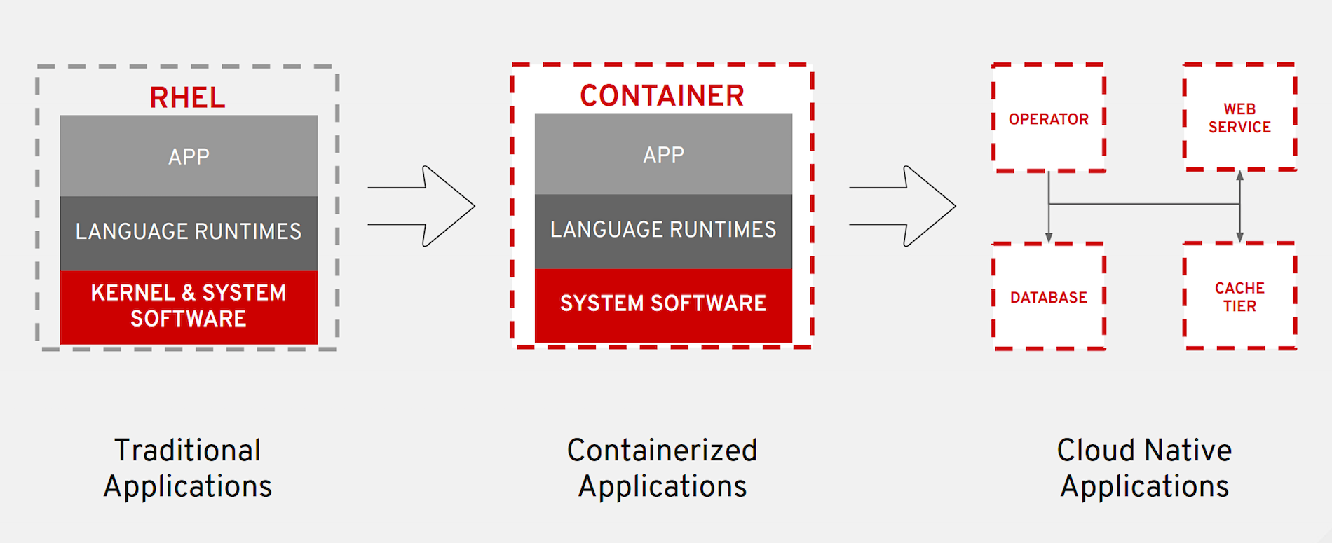Container-related content you might have missed at Red Hat Summit