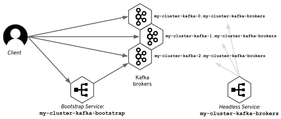 Accessing Apache Kafka in Strimzi: Part 1 – Introduction