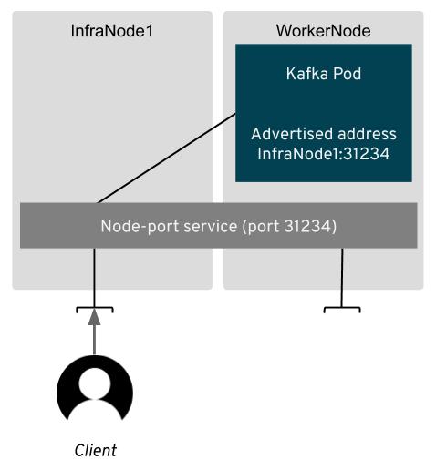 Strimzi Infra nodes