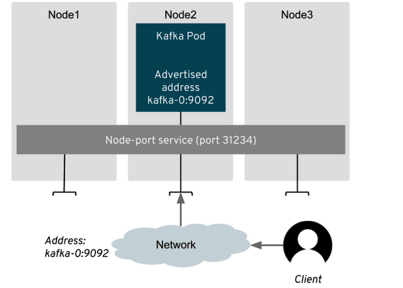 Accessing Apache Kafka in Strimzi: Part 2 – Node ports