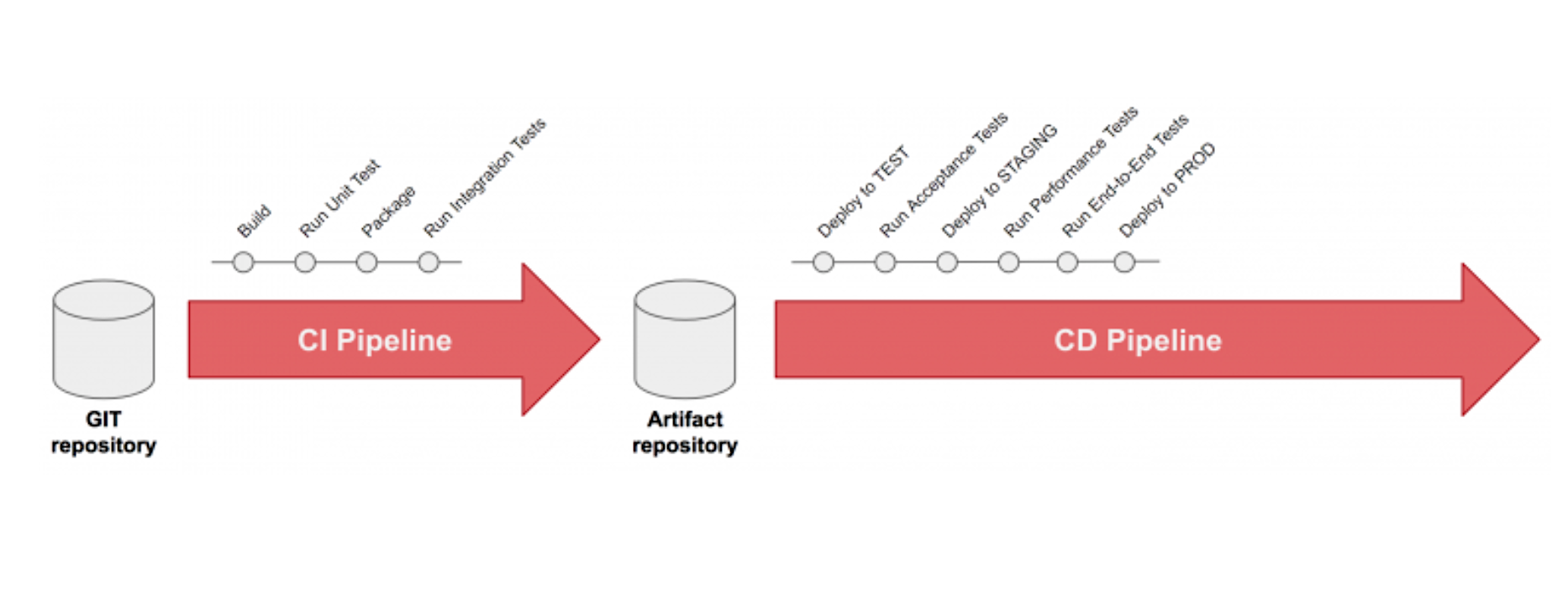 5 principles for deploying your API from a CI/CD pipeline