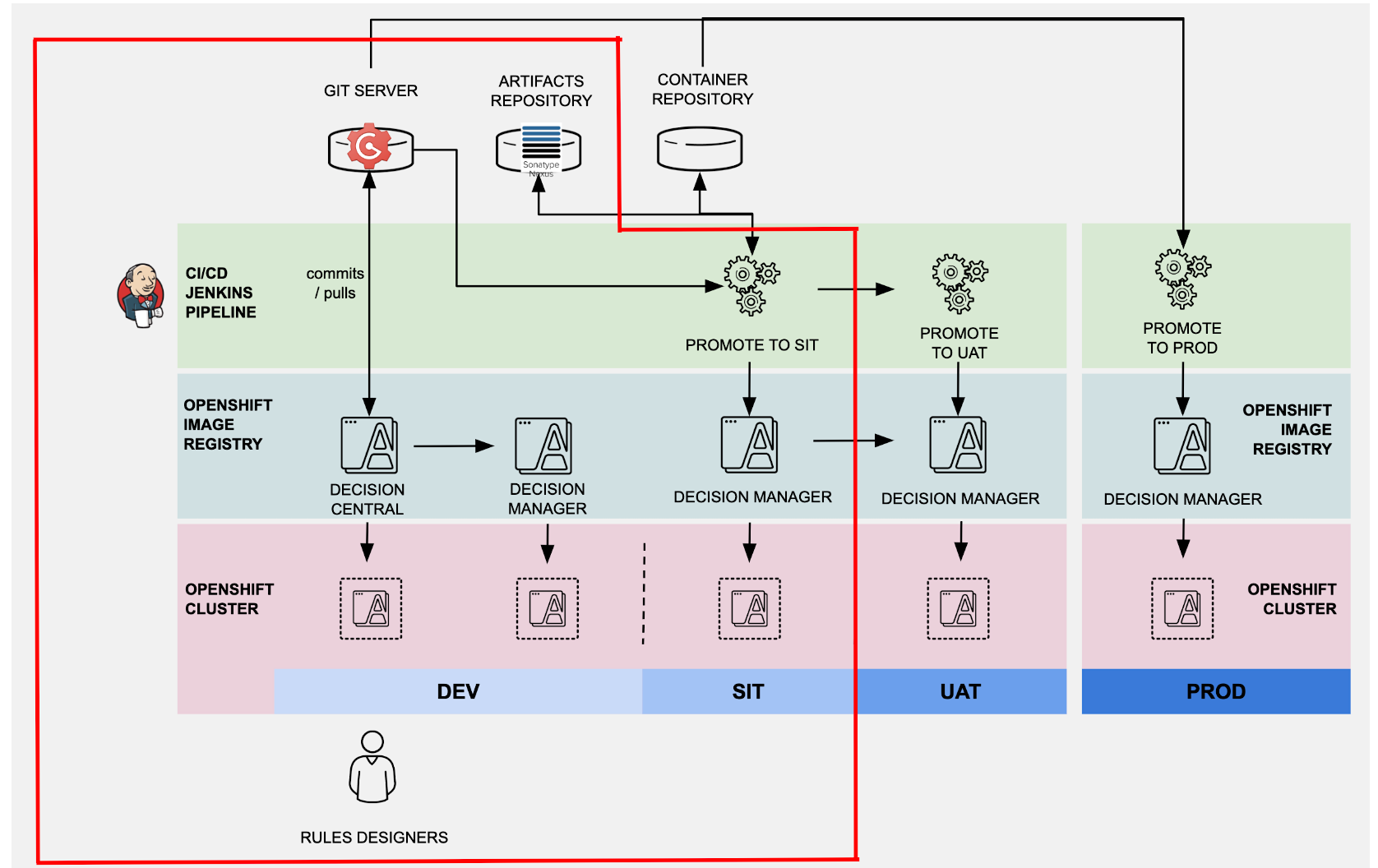 Enabling CI/CD for Red Hat Decision Manager on OpenShift - Red Hat