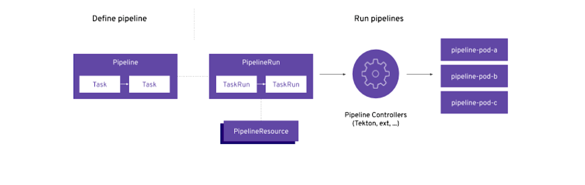 An introduction to cloud-native CI/CD with Red Hat OpenShift Pipelines