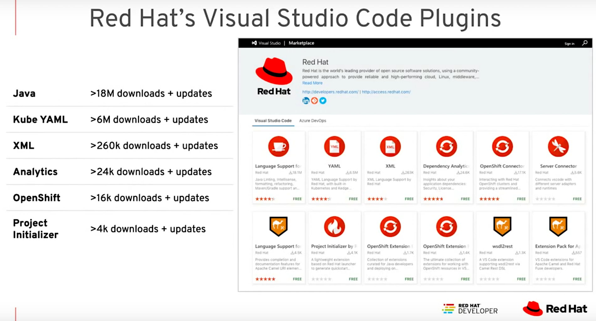 DevNation Live: 17-million downloads of Visual Studio Code Java extension