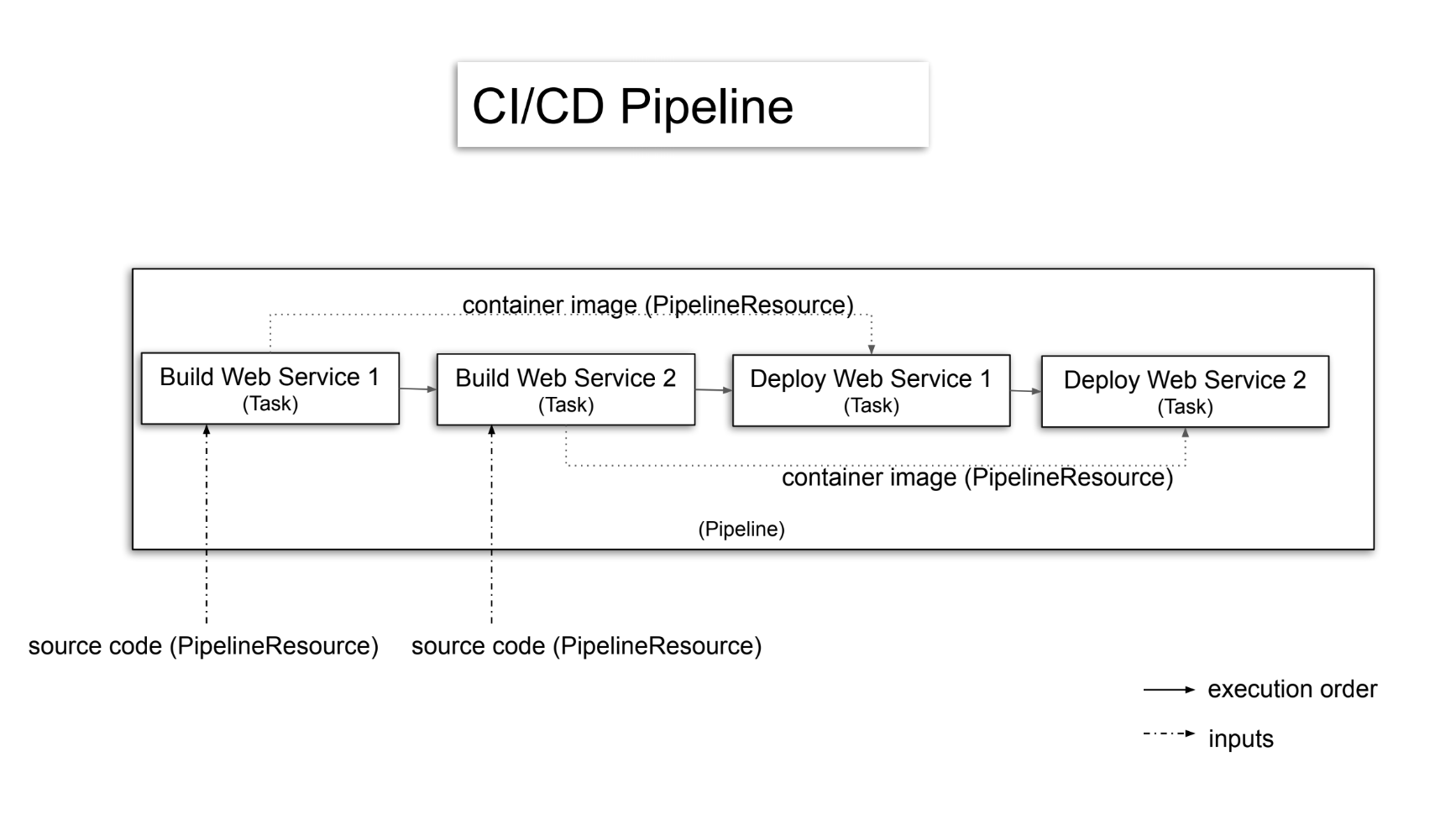How to build cloud-native CI/CD pipelines with Tekton on Kubernetes