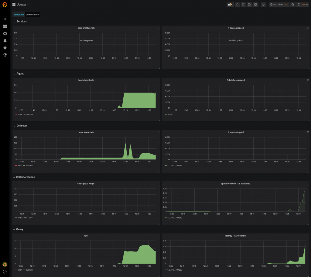 Build a monitoring infrastructure for your Jaeger