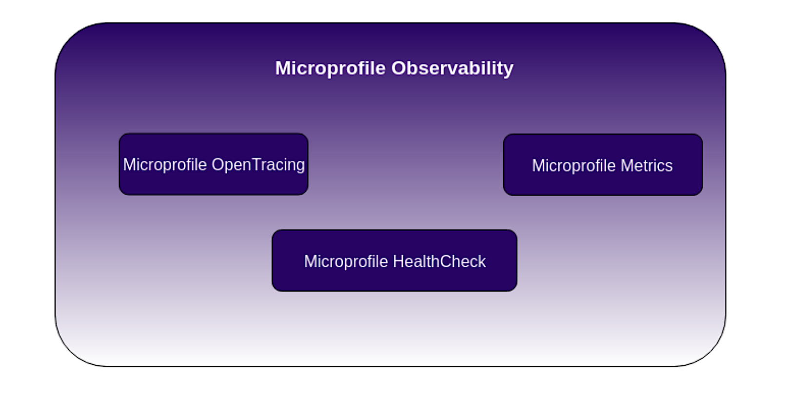 Introduction to microservices observability with Eclipse MicroProfile