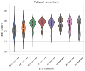 Test 1's violin plot rate per batch.