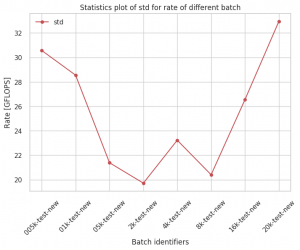 Test 1's statistics plot of std for rate of different batch.