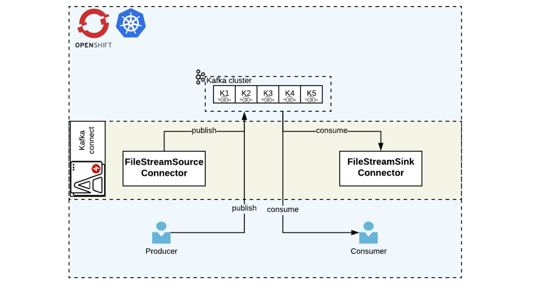 Understanding Red Hat AMQ Streams components for OpenShift and Kubernetes: Part 2