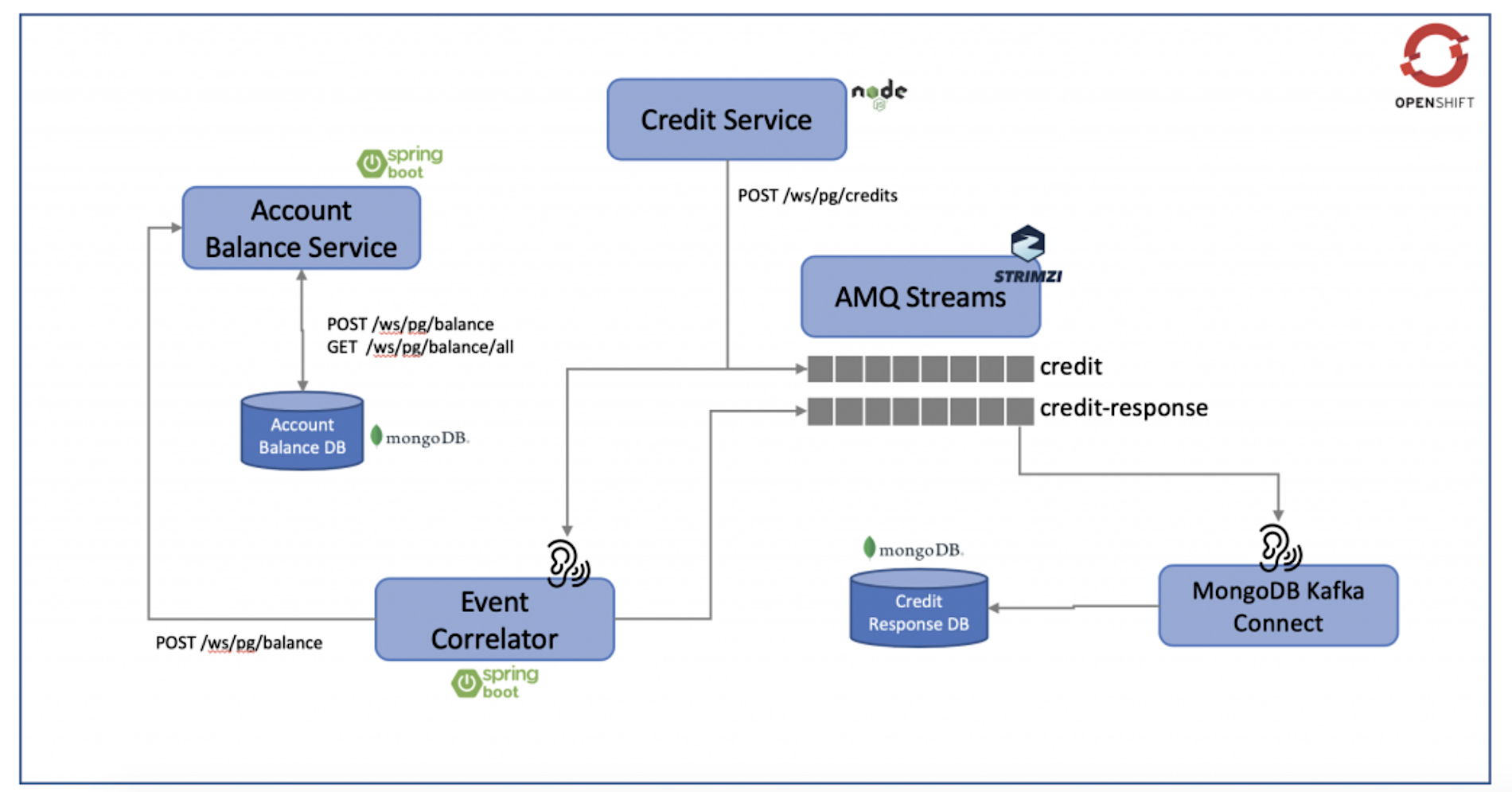 Event-based microservices with Red Hat AMQ Streams
