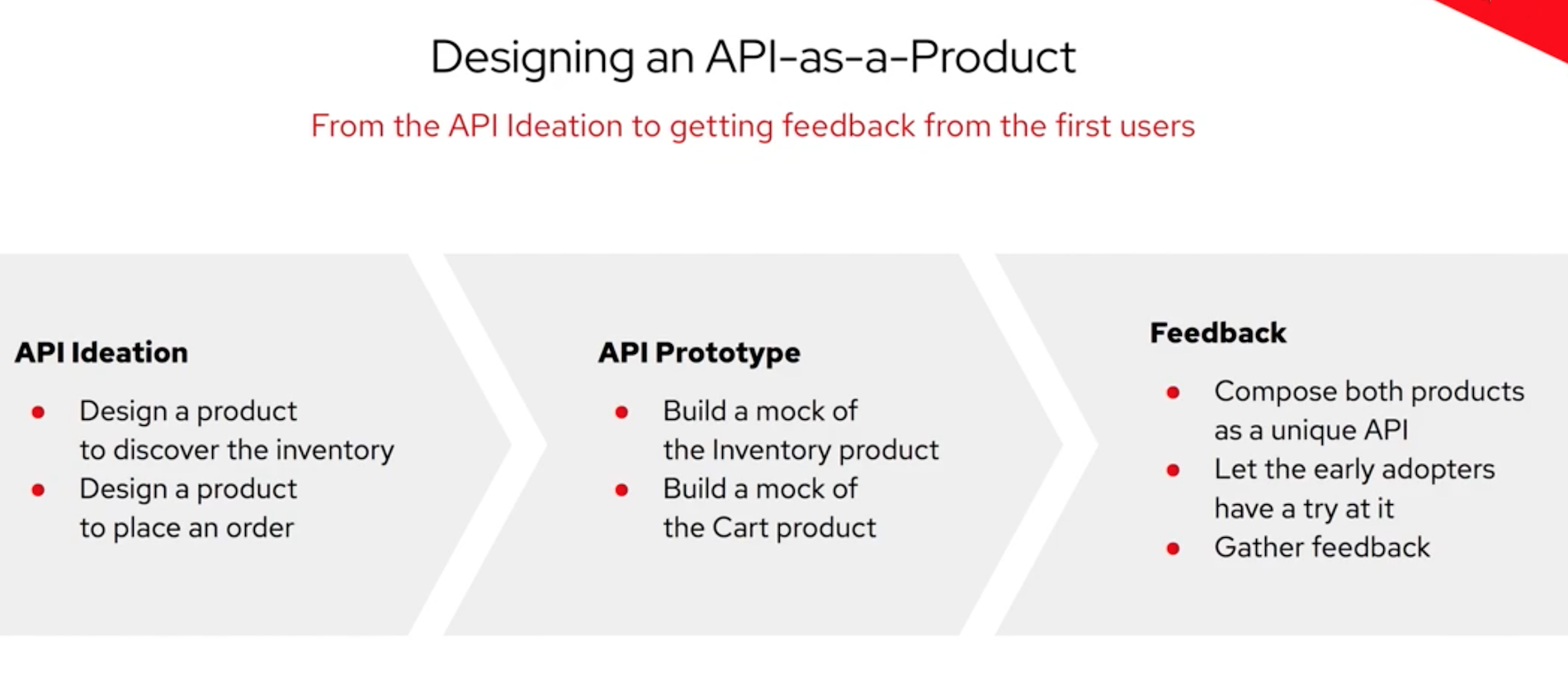 APIs as a Product: Get started in no time