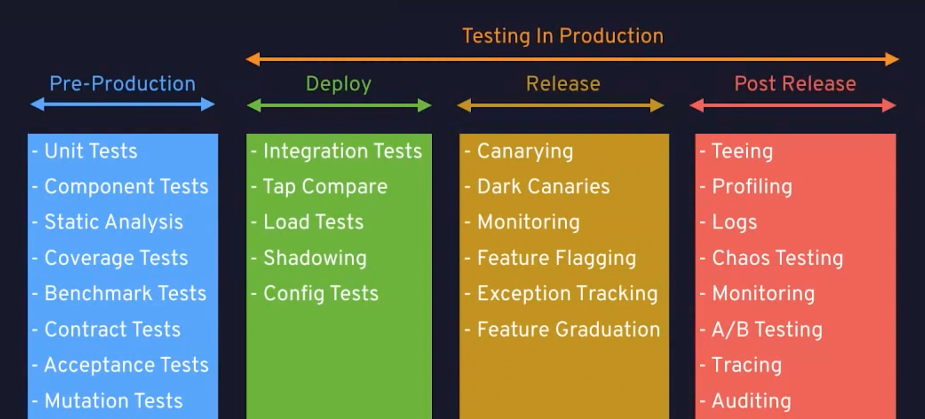 Testing in production: From DevTestOops to DevTestOps