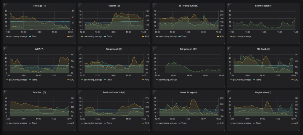 Devices overview dashboard
