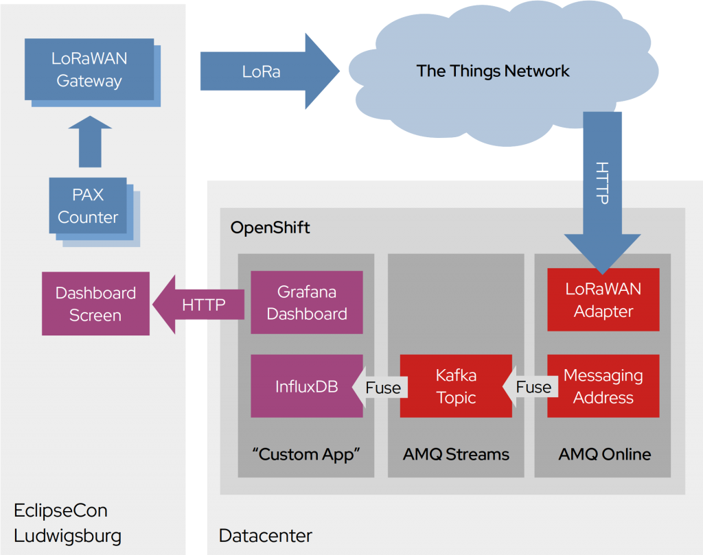 Architectural Diagram of the IoT Playground