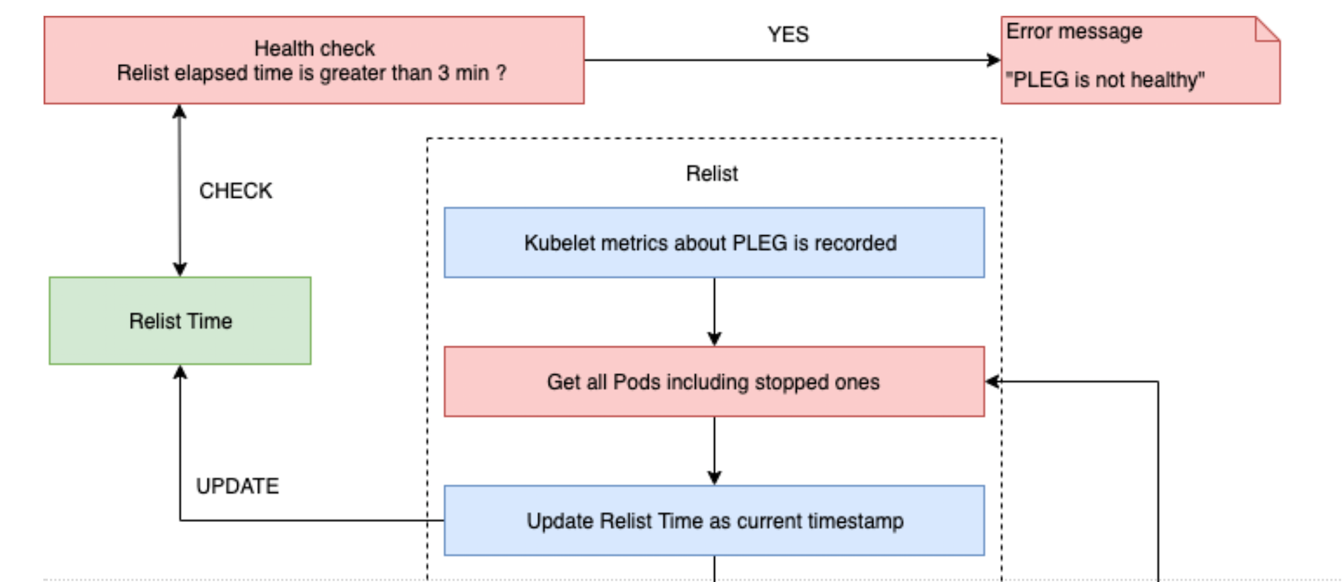 "Pod Lifecycle Event Generator: Understanding the ""PLEG is not healthy"" issue in Kubernetes"