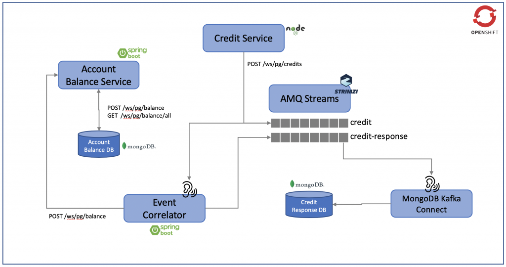 AMQ Streams on OpenShift