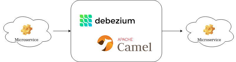 Decoupling microservices with Apache Camel and Debezium