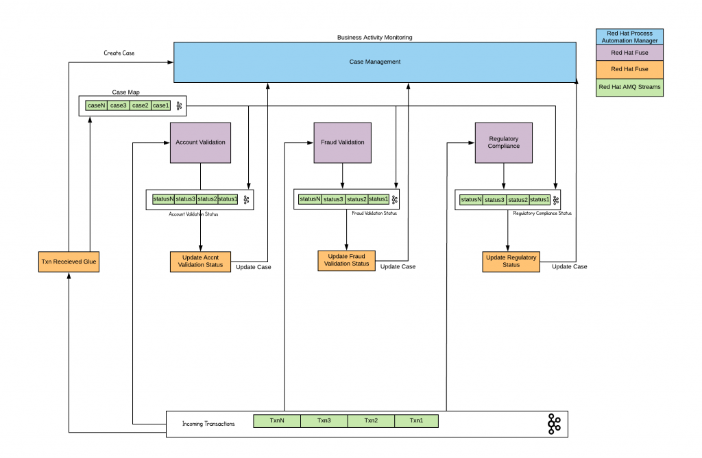 The example through the Case Management layer.