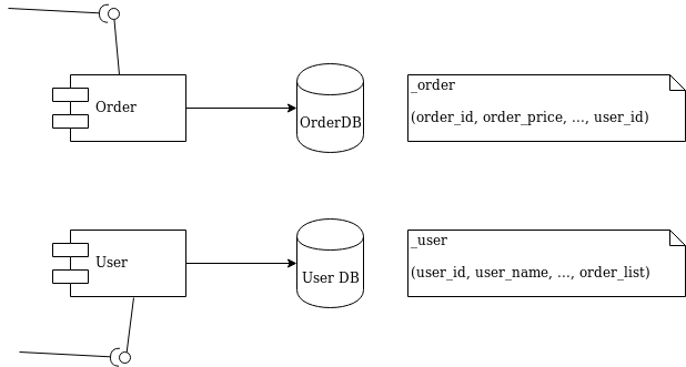 Diagram 1 - Order and User microservices