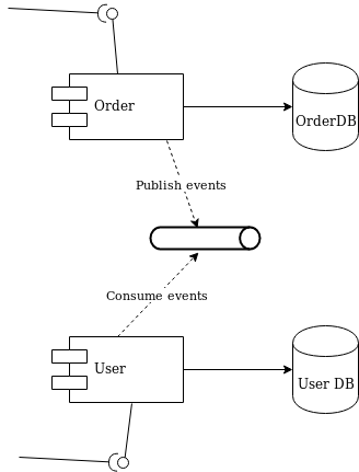 Diagram 2 - decoupling with a queue