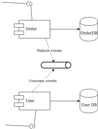 Diagram 2 - decoupling with a queue