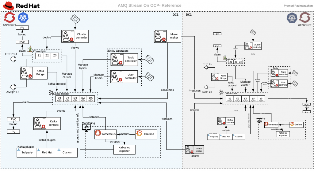 AMQ Stream reference design on openshift, kubernetes. Enterprise Apache Kafka. Enterprise Strimzi