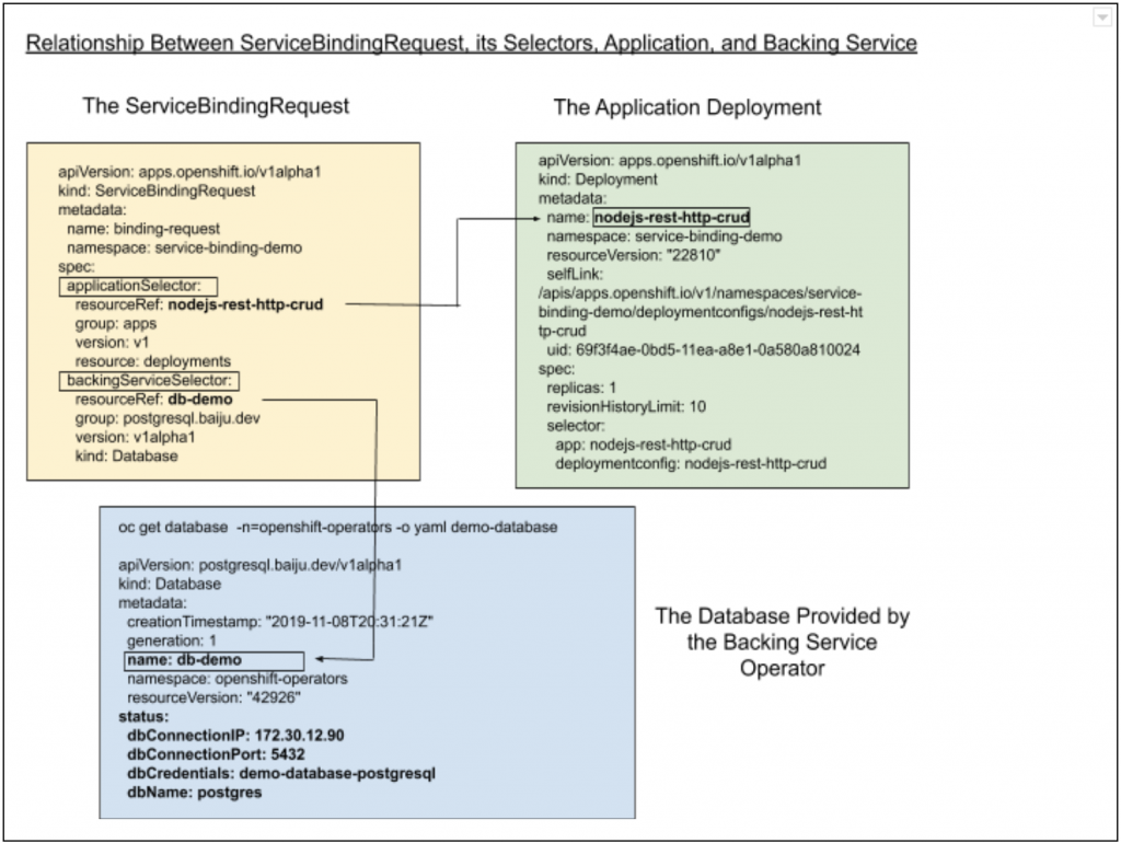 The relationship between the ServiceBindingRequest and related components.