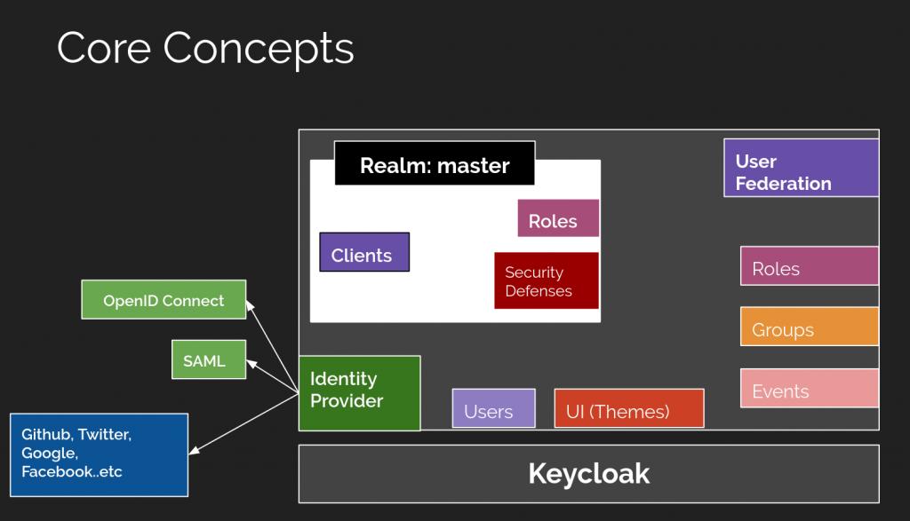 Keycloak core concepts