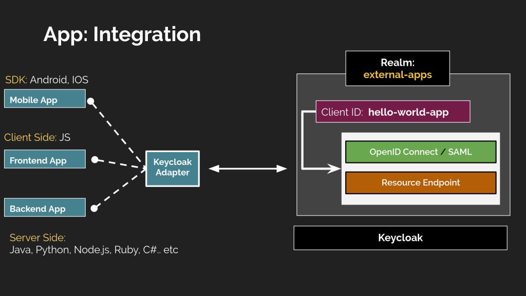 Keycloak integration relationship map.