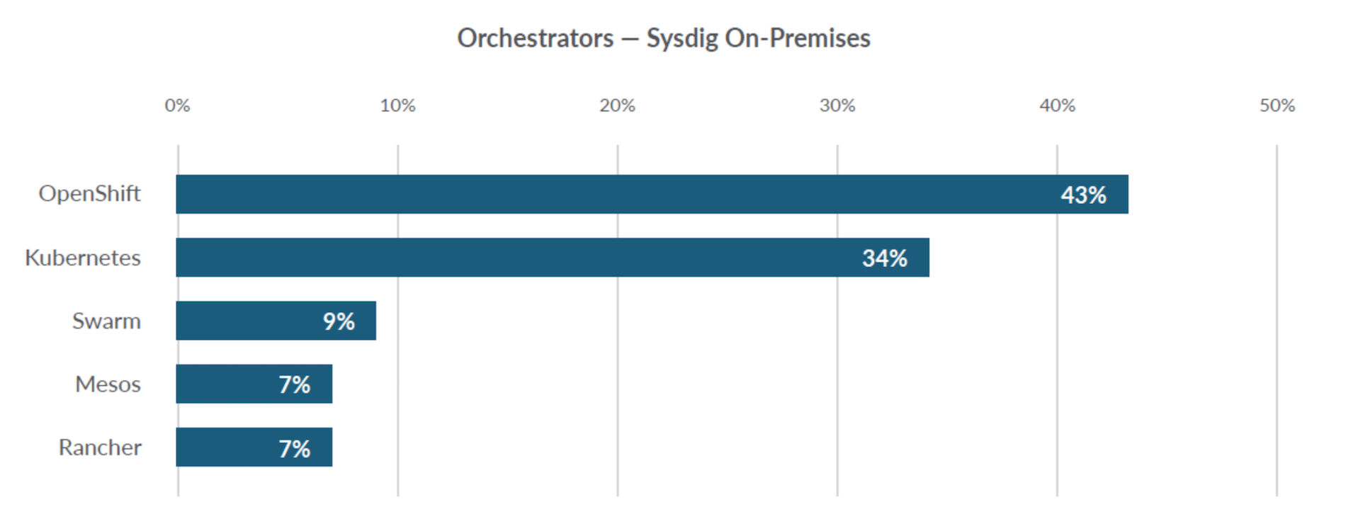 4 container usage takeaways from the 2019 Sysdig report