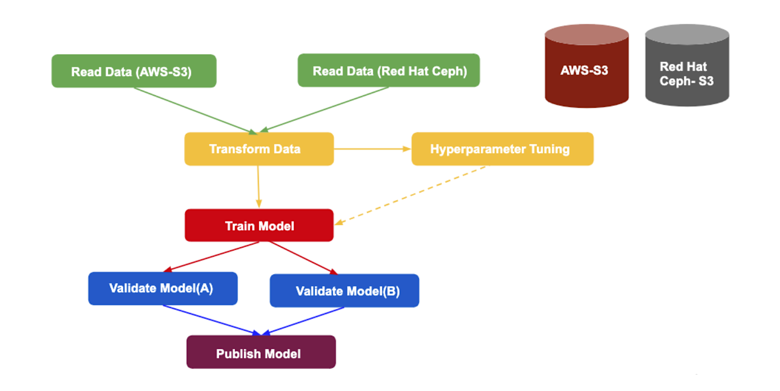 AI/ML pipelines using Open Data Hub and Kubeflow on Red Hat OpenShift