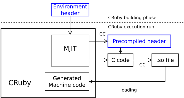 MJIT's structure.