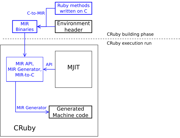 Diagram showing how the MIR compiler would work as a single JIT compiler in CRuby.