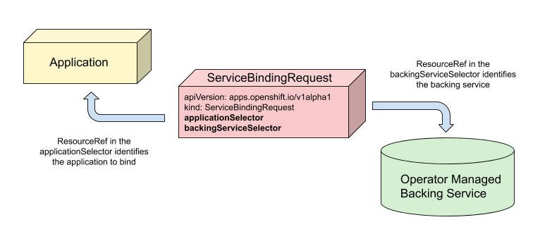 Service Binding Operator: The Operator in action