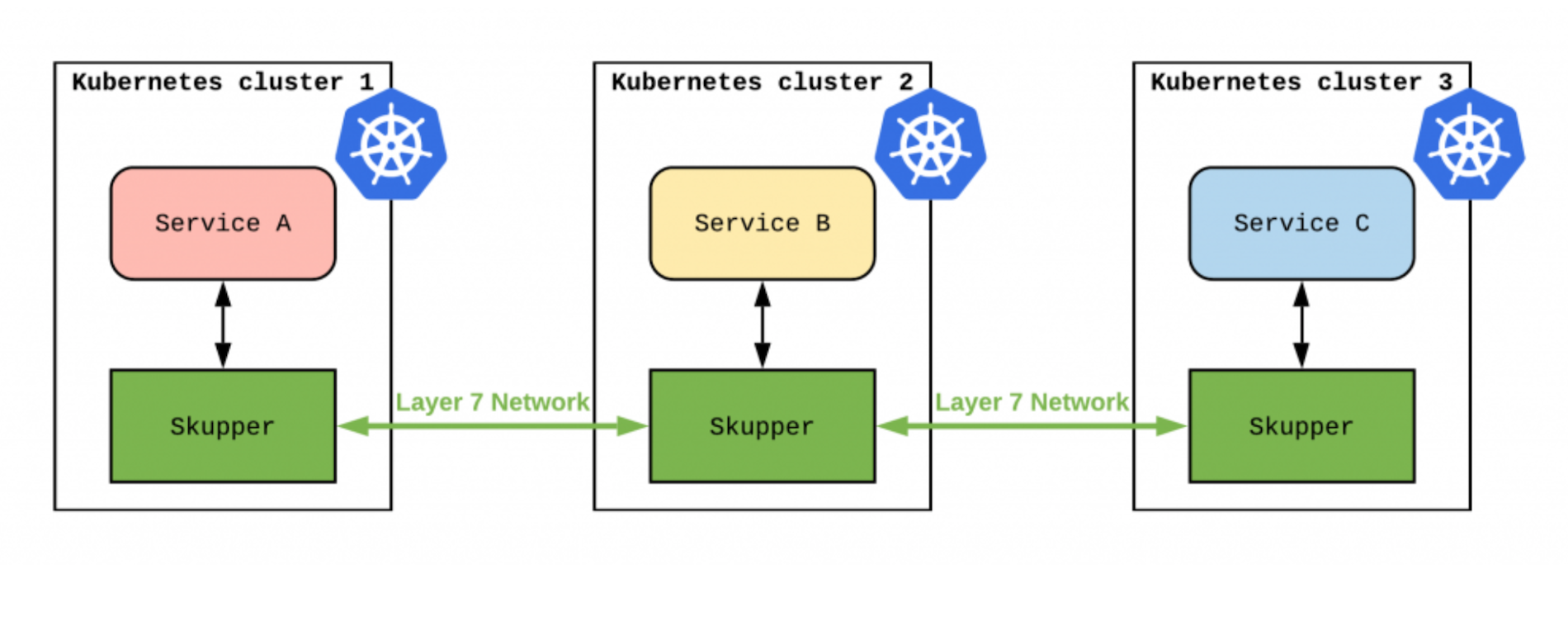Skupper.io: Let your services communicate across Kubernetes clusters