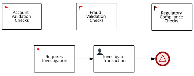 The mandatory milestones and steps for this use case.