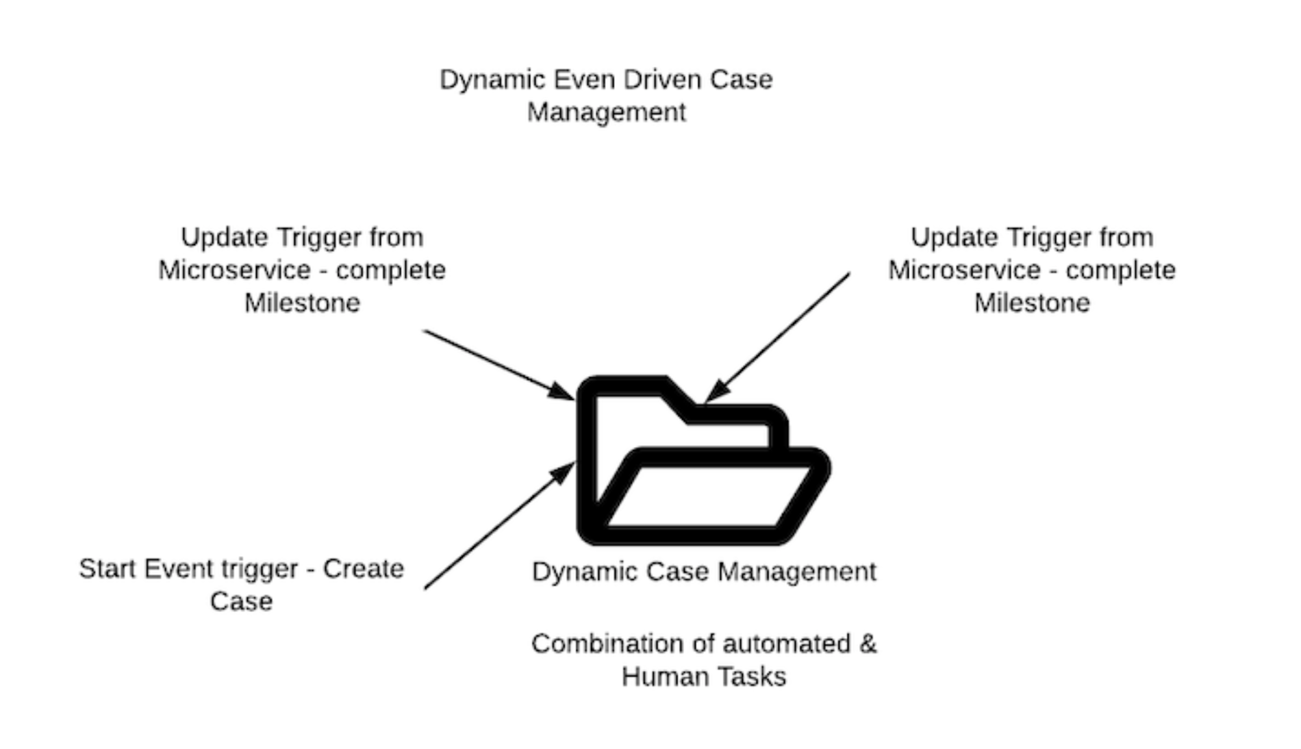 Dynamic case management in the event-driven era