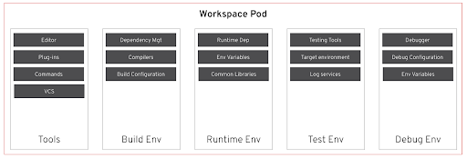 CodeReady Workspaces 2.0, provides developer environments which are kubernetes pods running on OpenShift.