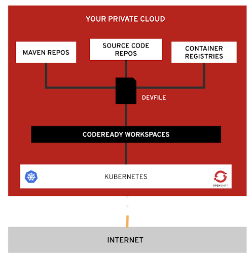 CodeReady Workspaces can be configured to rely on your private image registry.