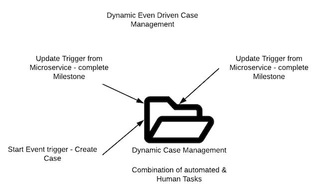 The event-driven case management model.