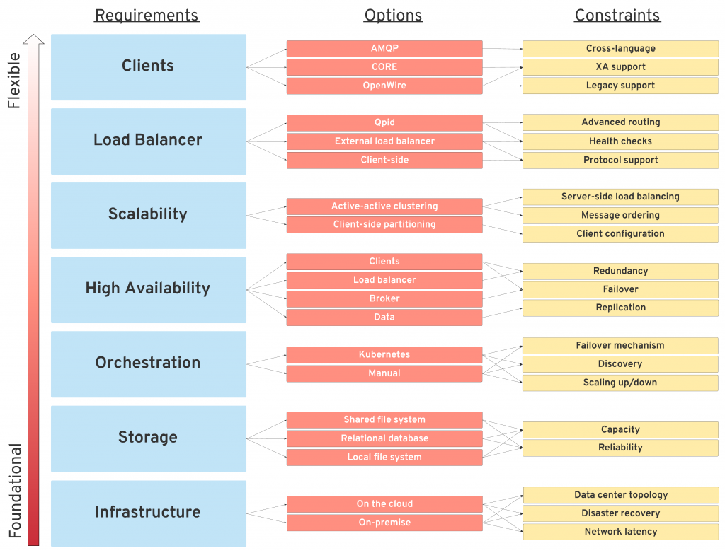 Breaking down higher level requirements into specific constraints