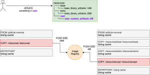An example layer cache.