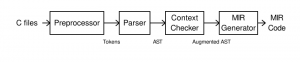 Flow chart for the C-to-MIR compiler.