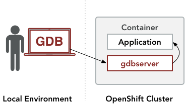 Debugging applications within Red Hat OpenShift containers
