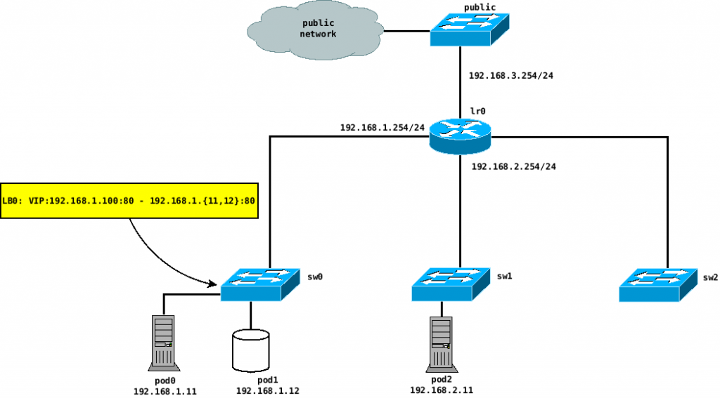 OVN-Kubernetes deployment network diagram
