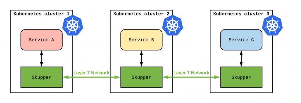 Skupper.io overview