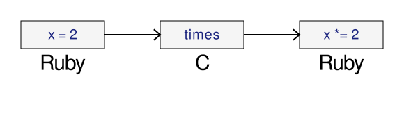 How the times method works with CRuby.
